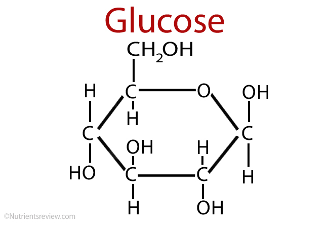 Image result for glucose