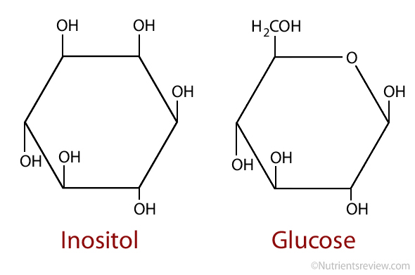 Inositol structure
