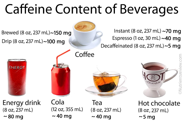 Image result for amount of caffeine in drinks